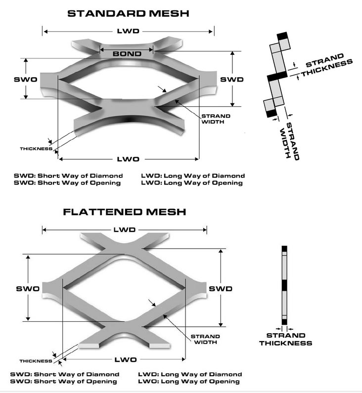expanded-metal-mesh-structure